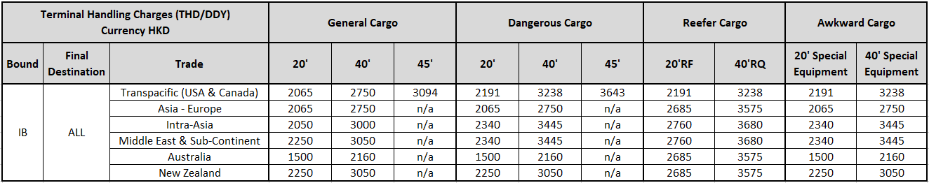Oocl Local Surcharges